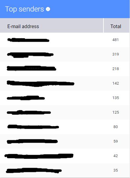Top Senders and Recipients