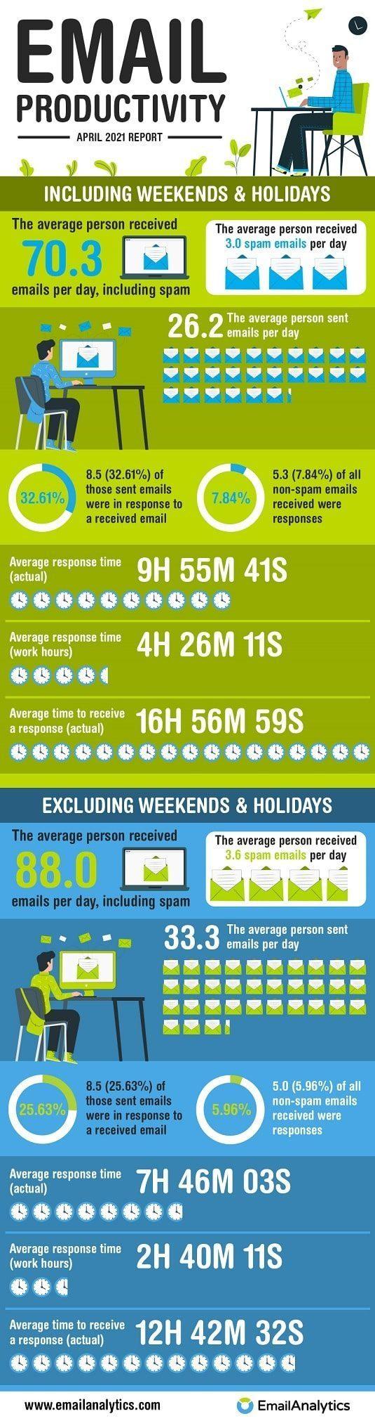 Email Productivity Report April